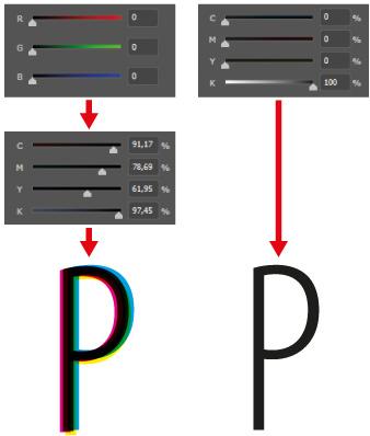 Schwarz-Werte in RGB, CMYK und als Druckergebnis